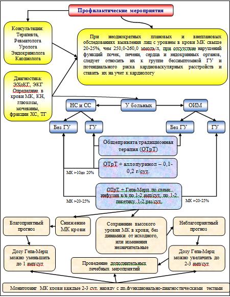Алгоритм профилактики, диагностики и прогноза у больных